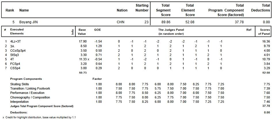 フィギュアスケートのプロトロコル(ジャッジスコア)金 博洋が2015年~2016年 2016世界選手権 男子シングル ショートプログラムで行った演技