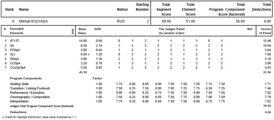 フィギュアスケートのプロトロコル(ジャッジスコア)ミハイル・コリヤダが2015年~2016年 2016世界選手権 男子シングル ショートプログラムで行った演技