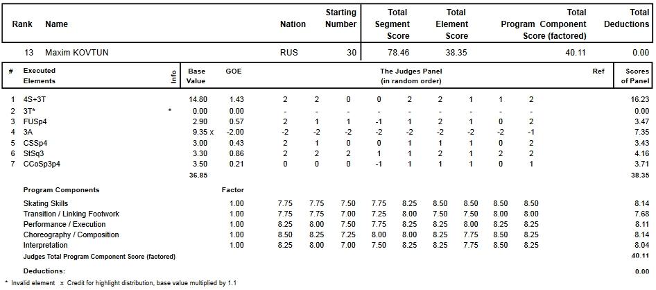 フィギュアスケートのプロトロコル(ジャッジスコア)マキシム・コフトゥンが2015年~2016年 2016世界選手権 男子シングル ショートプログラムで行った演技