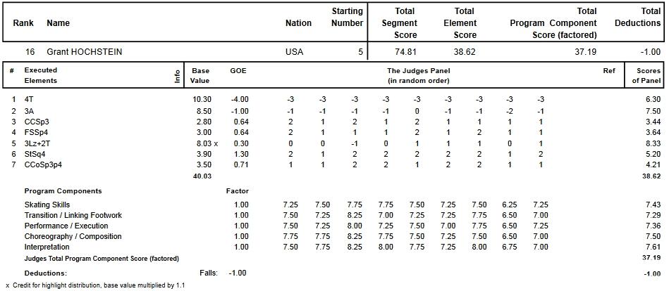フィギュアスケートのプロトロコル(ジャッジスコア)グラント・ホッホスタインが2015年~2016年 2016世界選手権 男子シングル ショートプログラムで行った演技