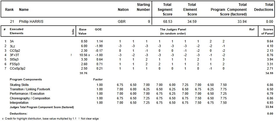 フィギュアスケートのプロトロコル(ジャッジスコア)フィリップ・ハリスが2015年~2016年 2016世界選手権 男子シングル ショートプログラムで行った演技