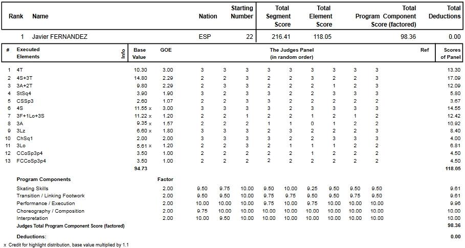 フィギュアスケートのプロトロコル(ジャッジスコア)ハビエル・フェルナンデスが2015年~2016年 2016世界選手権 男子シングル フリープログラムで行った演技