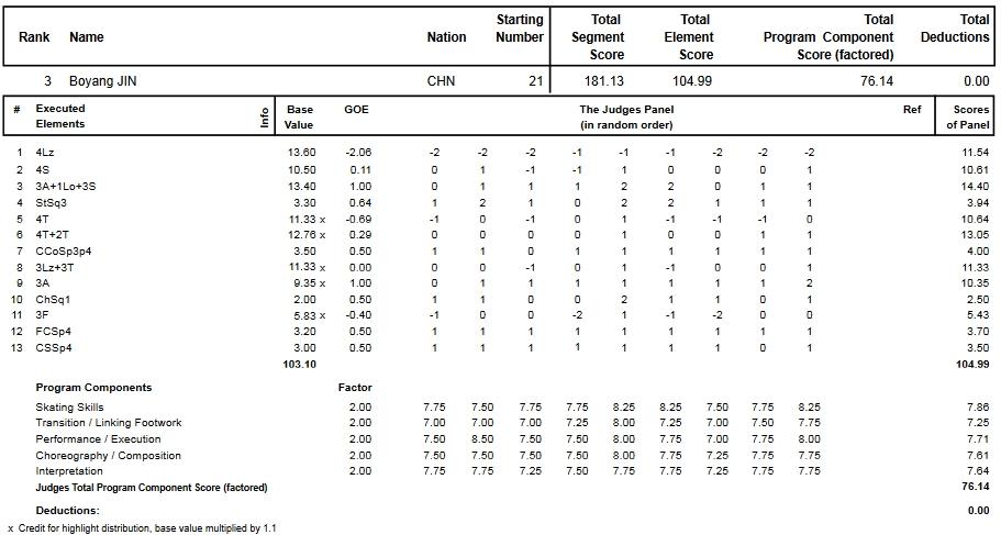 フィギュアスケートのプロトロコル(ジャッジスコア)金 博洋が2015年~2016年 2016世界選手権 男子シングル フリープログラムで行った演技
