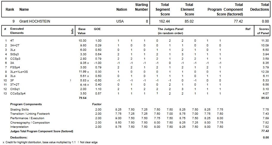 フィギュアスケートのプロトロコル(ジャッジスコア)グラント・ホッホスタインが2015年~2016年 2016世界選手権 男子シングル フリープログラムで行った演技