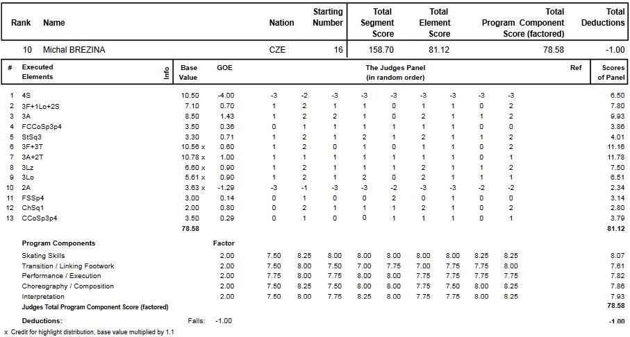 フィギュアスケートのプロトロコル(ジャッジスコア)ミハル・ブレジナが2015年~2016年 2016世界選手権 男子シングル フリープログラムで行った演技