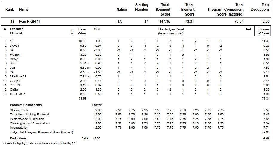 フィギュアスケートのプロトロコル(ジャッジスコア)イヴァン・リギーニが2015年~2016年 2016世界選手権 男子シングル フリープログラムで行った演技