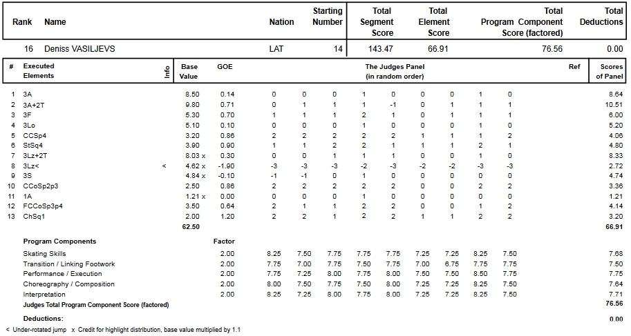 フィギュアスケートのプロトロコル(ジャッジスコア)デニス・ヴァシリエフスが2015年~2016年 2016世界選手権 男子シングル フリープログラムで行った演技