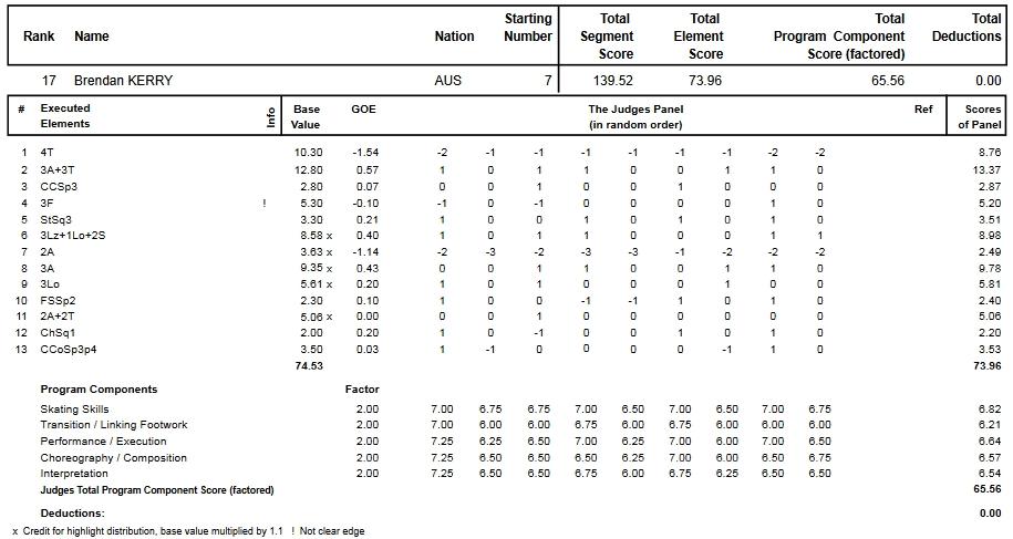 フィギュアスケートのプロトロコル(ジャッジスコア)ブレンダン・ケリーが2015年~2016年 2016世界選手権 男子シングル フリープログラムで行った演技