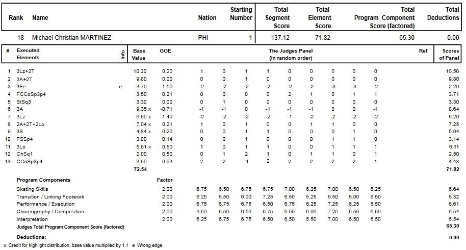 フィギュアスケートのプロトロコル(ジャッジスコア)マイケル・クリスチャン・マルティネスが2015年~2016年 2016世界選手権 男子シングル フリープログラムで行った演技