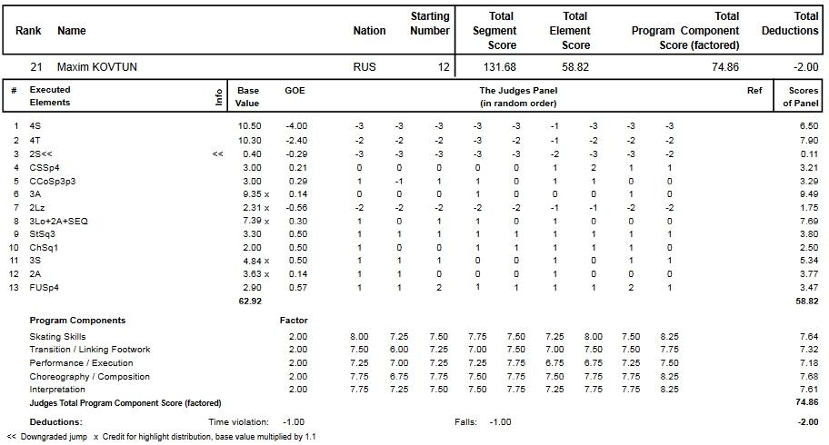 フィギュアスケートのプロトロコル(ジャッジスコア)マキシム・コフトゥンが2015年~2016年 2016世界選手権 男子シングル フリープログラムで行った演技