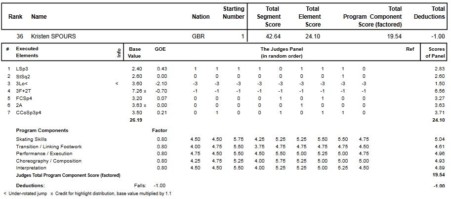 フィギュアスケートのプロトロコル(ジャッジスコア)クリスティン・スポウルスが2015年~2016年 2016世界選手権 女子シングル ショートプログラムで行った演技