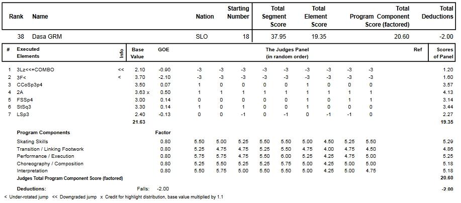 フィギュアスケートのプロトロコル(ジャッジスコア)ダーシャ・ゲルムが2015年~2016年 2016世界選手権 女子シングル ショートプログラムで行った演技
