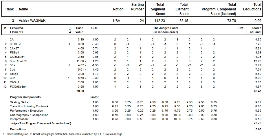 フィギュアスケートのプロトロコル(ジャッジスコア)アシュリー・ワグナーが2015年~2016年 2016世界選手権 女子シングル フリープログラムで行った演技