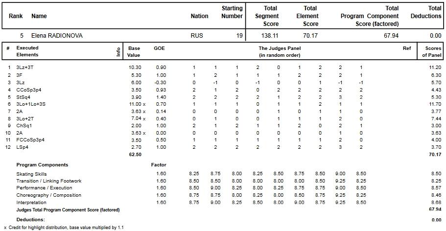 フィギュアスケートのプロトロコル(ジャッジスコア)エレーナ・ラジオノワが2015年~2016年 2016世界選手権 女子シングル フリープログラムで行った演技