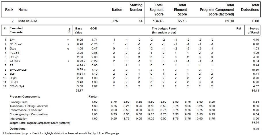 フィギュアスケートのプロトロコル(ジャッジスコア)浅田 真央が2015年~2016年 2016世界選手権 女子シングル フリープログラムで行った演技