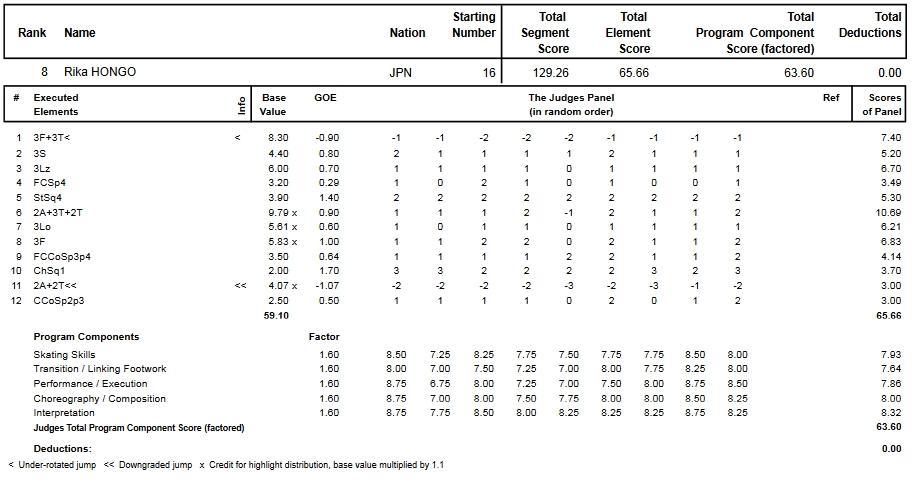 フィギュアスケートのプロトロコル(ジャッジスコア)本郷 理華が2015年~2016年 2016世界選手権 女子シングル フリープログラムで行った演技