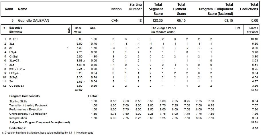 フィギュアスケートのプロトロコル(ジャッジスコア)ガブリエル・デールマンが2015年~2016年 2016世界選手権 女子シングル フリープログラムで行った演技