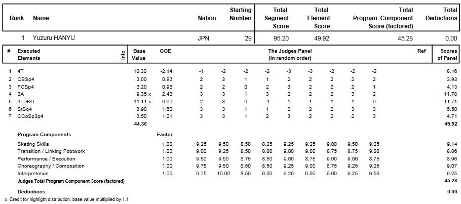 フィギュアスケートのプロトロコル(ジャッジスコア)羽生 結弦が2014年~2015年 2015世界選手権 男子シングル ショートプログラムで行った演技