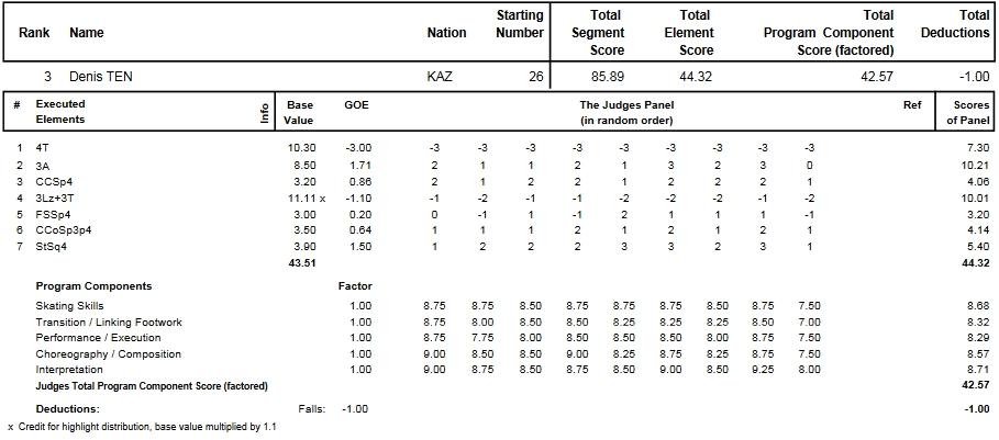 フィギュアスケートのプロトロコル(ジャッジスコア)デニス・テンが2014年~2015年 2015世界選手権 男子シングル ショートプログラムで行った演技