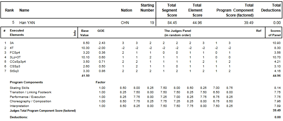 フィギュアスケートのプロトロコル(ジャッジスコア)閻涵が2014年~2015年 2015世界選手権 男子シングル ショートプログラムで行った演技