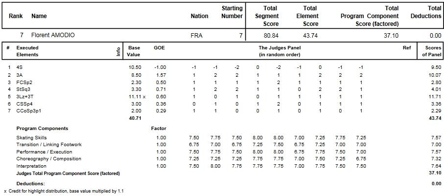 フィギュアスケートのプロトロコル(ジャッジスコア)フローラン・アモディオが2014年~2015年 2015世界選手権 男子シングル ショートプログラムで行った演技