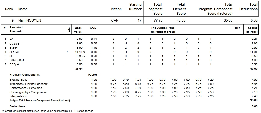 フィギュアスケートのプロトロコル(ジャッジスコア)ナム・ニューエンが2014年~2015年 2015世界選手権 男子シングル ショートプログラムで行った演技