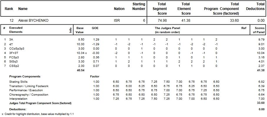 フィギュアスケートのプロトロコル(ジャッジスコア)アレクセイ・ビチェンコが2014年~2015年 2015世界選手権 男子シングル ショートプログラムで行った演技