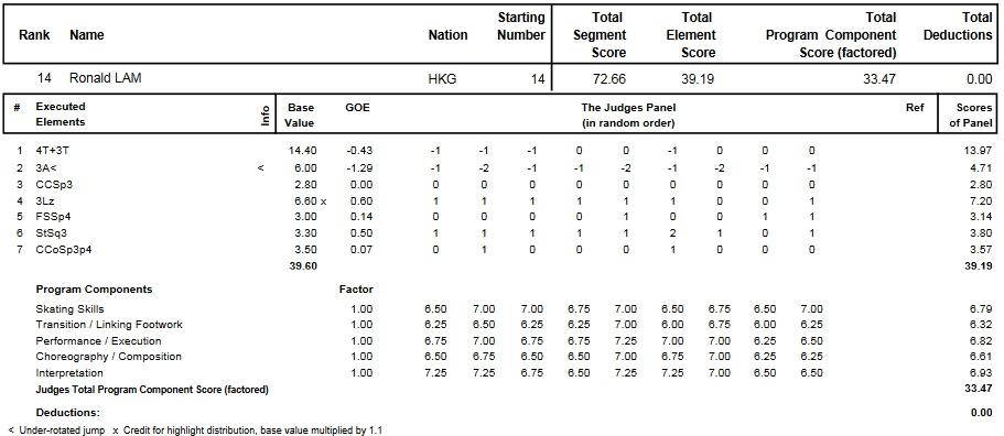 フィギュアスケートのプロトロコル(ジャッジスコア)ロナルド・ラムが2014年~2015年 2015世界選手権 男子シングル ショートプログラムで行った演技
