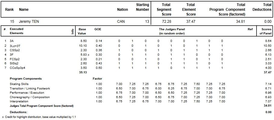 フィギュアスケートのプロトロコル(ジャッジスコア)ジェレミー・テンが2014年~2015年 2015世界選手権 男子シングル ショートプログラムで行った演技