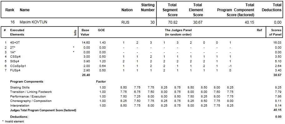 フィギュアスケートのプロトロコル(ジャッジスコア)マキシム・コフトゥンが2014年~2015年 2015世界選手権 男子シングル ショートプログラムで行った演技