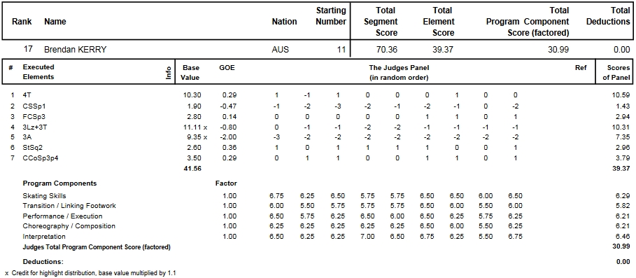 フィギュアスケートのプロトロコル(ジャッジスコア)ブレンダン・ケリーが2014年~2015年 2015世界選手権 男子シングル ショートプログラムで行った演技