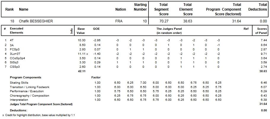 フィギュアスケートのプロトロコル(ジャッジスコア)シャフィク・ベセギエが2014年~2015年 2015世界選手権 男子シングル ショートプログラムで行った演技