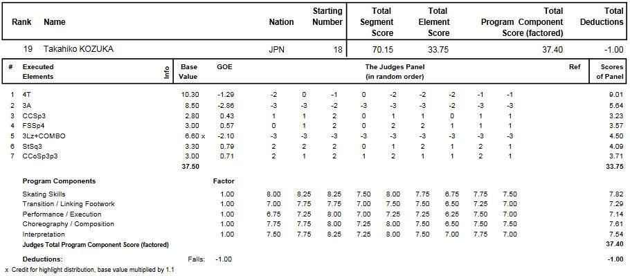 フィギュアスケートのプロトロコル(ジャッジスコア)小塚 崇彦が2014年~2015年 2015世界選手権 男子シングル ショートプログラムで行った演技