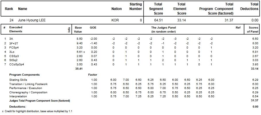 フィギュアスケートのプロトロコル(ジャッジスコア)イ・ジュンヒョンが2014年~2015年 2015世界選手権 男子シングル ショートプログラムで行った演技
