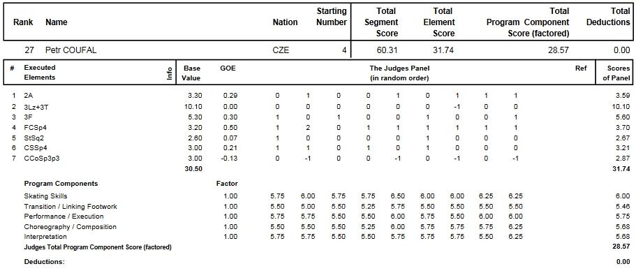 フィギュアスケートのプロトロコル(ジャッジスコア)ペトル・ツォウファルが2014年~2015年 2015世界選手権 男子シングル ショートプログラムで行った演技