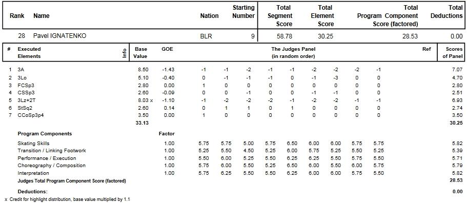 フィギュアスケートのプロトロコル(ジャッジスコア)パヴェル・イグナテンコが2014年~2015年 2015世界選手権 男子シングル ショートプログラムで行った演技
