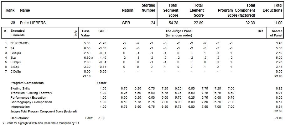 フィギュアスケートのプロトロコル(ジャッジスコア)ペーター・リーベルスが2014年~2015年 2015世界選手権 男子シングル ショートプログラムで行った演技