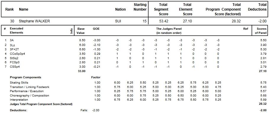 フィギュアスケートのプロトロコル(ジャッジスコア)ステファン・ウォーカーが2014年~2015年 2015世界選手権 男子シングル ショートプログラムで行った演技