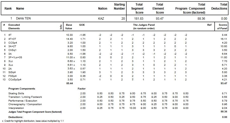 フィギュアスケートのプロトロコル(ジャッジスコア)デニス・テンが2014年~2015年 2015世界選手権 男子シングル フリープログラムで行った演技