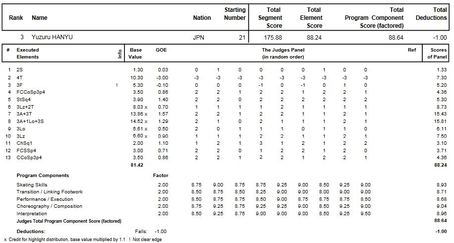 フィギュアスケートのプロトロコル(ジャッジスコア)羽生 結弦が2014年~2015年 2015世界選手権 男子シングル フリープログラムで行った演技
