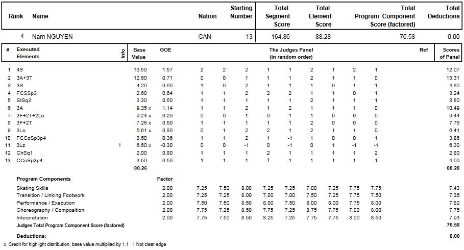 フィギュアスケートのプロトロコル(ジャッジスコア)ナム・ニューエンが2014年~2015年 2015世界選手権 男子シングル フリープログラムで行った演技