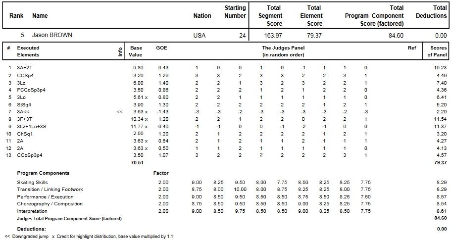 フィギュアスケートのプロトロコル(ジャッジスコア)ジェイソン・ブラウンが2014年~2015年 2015世界選手権 男子シングル フリープログラムで行った演技