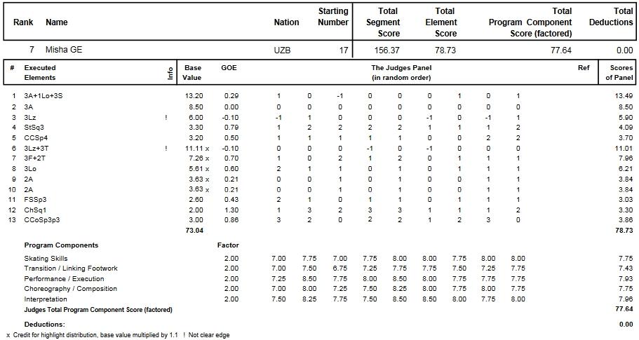 フィギュアスケートのプロトロコル(ジャッジスコア)ミーシャ・ジーが2014年~2015年 2015世界選手権 男子シングル フリープログラムで行った演技