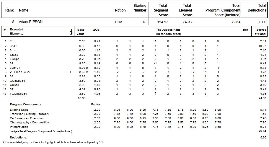 フィギュアスケートのプロトロコル(ジャッジスコア)アダム・リッポンが2014年~2015年 2015世界選手権 男子シングル フリープログラムで行った演技