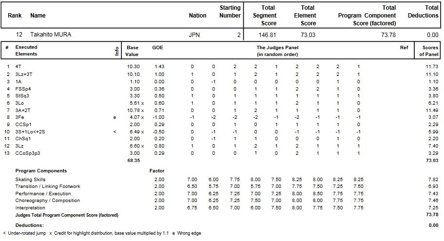 フィギュアスケートのプロトロコル(ジャッジスコア)無良 崇人が2014年~2015年 2015世界選手権 男子シングル フリープログラムで行った演技
