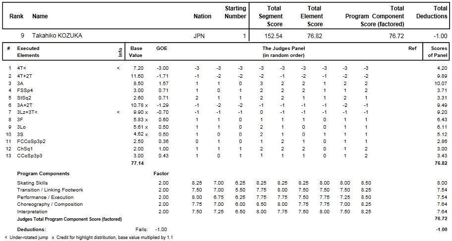 フィギュアスケートのプロトロコル(ジャッジスコア)小塚 崇彦が2014年~2015年 2015世界選手権 男子シングル フリープログラムで行った演技
