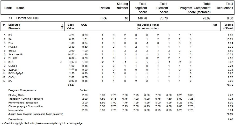 フィギュアスケートのプロトロコル(ジャッジスコア)フローラン・アモディオが2014年~2015年 2015世界選手権 男子シングル フリープログラムで行った演技