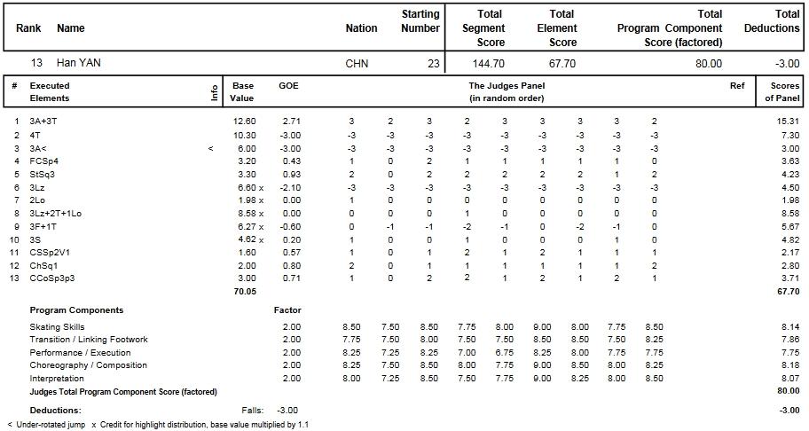 フィギュアスケートのプロトロコル(ジャッジスコア)閻涵が2014年~2015年 2015世界選手権 男子シングル フリープログラムで行った演技