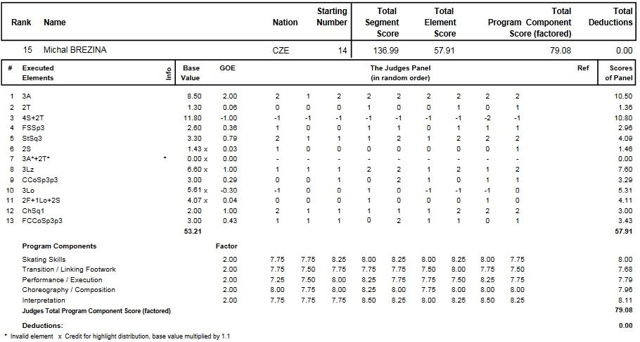 フィギュアスケートのプロトロコル(ジャッジスコア)ミハル・ブレジナが2014年~2015年 2015世界選手権 男子シングル フリープログラムで行った演技