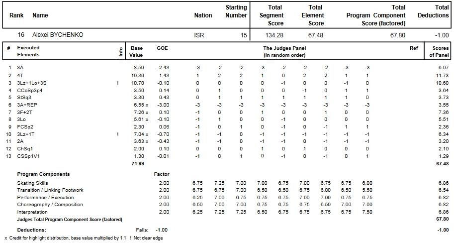 フィギュアスケートのプロトロコル(ジャッジスコア)アレクセイ・ビチェンコが2014年~2015年 2015世界選手権 男子シングル フリープログラムで行った演技